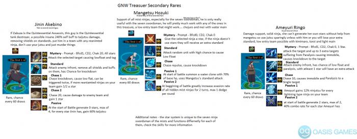 Gnw Second tier rares