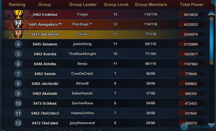 Group powers