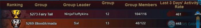 Group activity ranking