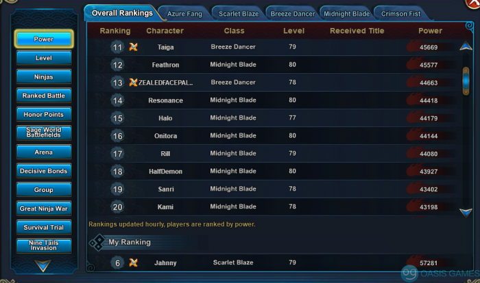 overall rankings top 20