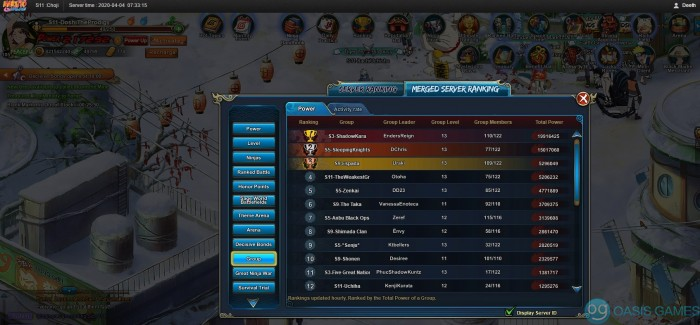 group ranking