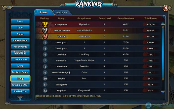 group power rank