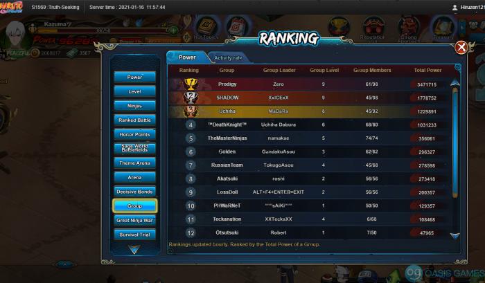 group rank