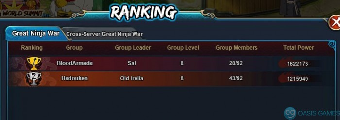 Group gnw ranking