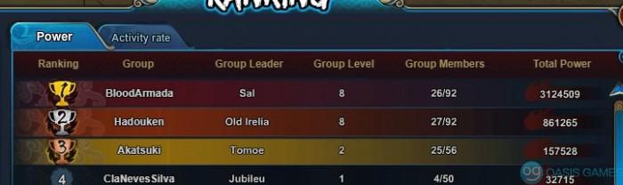 Group power ranking